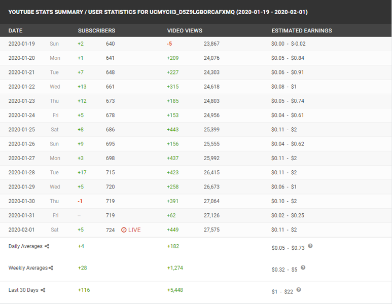 Socialblade is Free Tools for YouTuber
